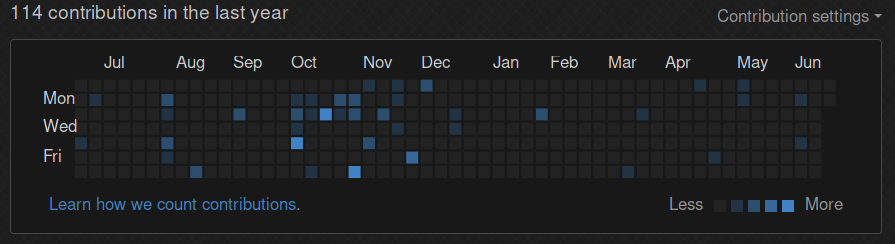 A GitHub contribs graph with a very empty last 6 months