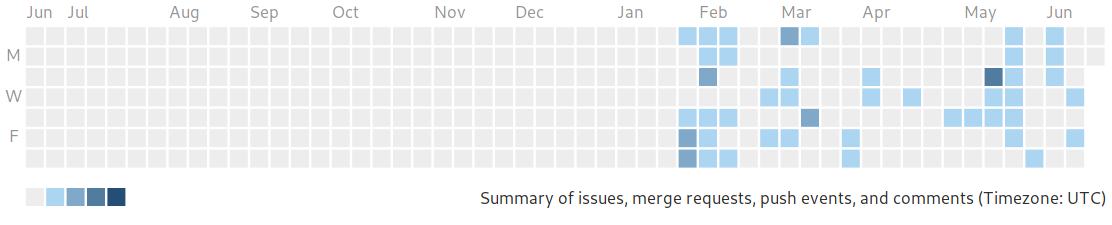A GitLab contribs graph with a much fuller last 6 months